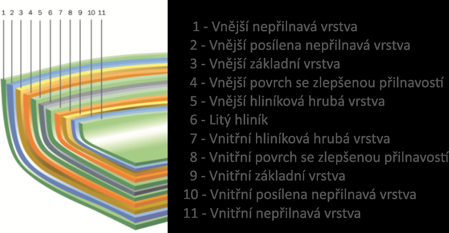Vrstvy panve Napanvi